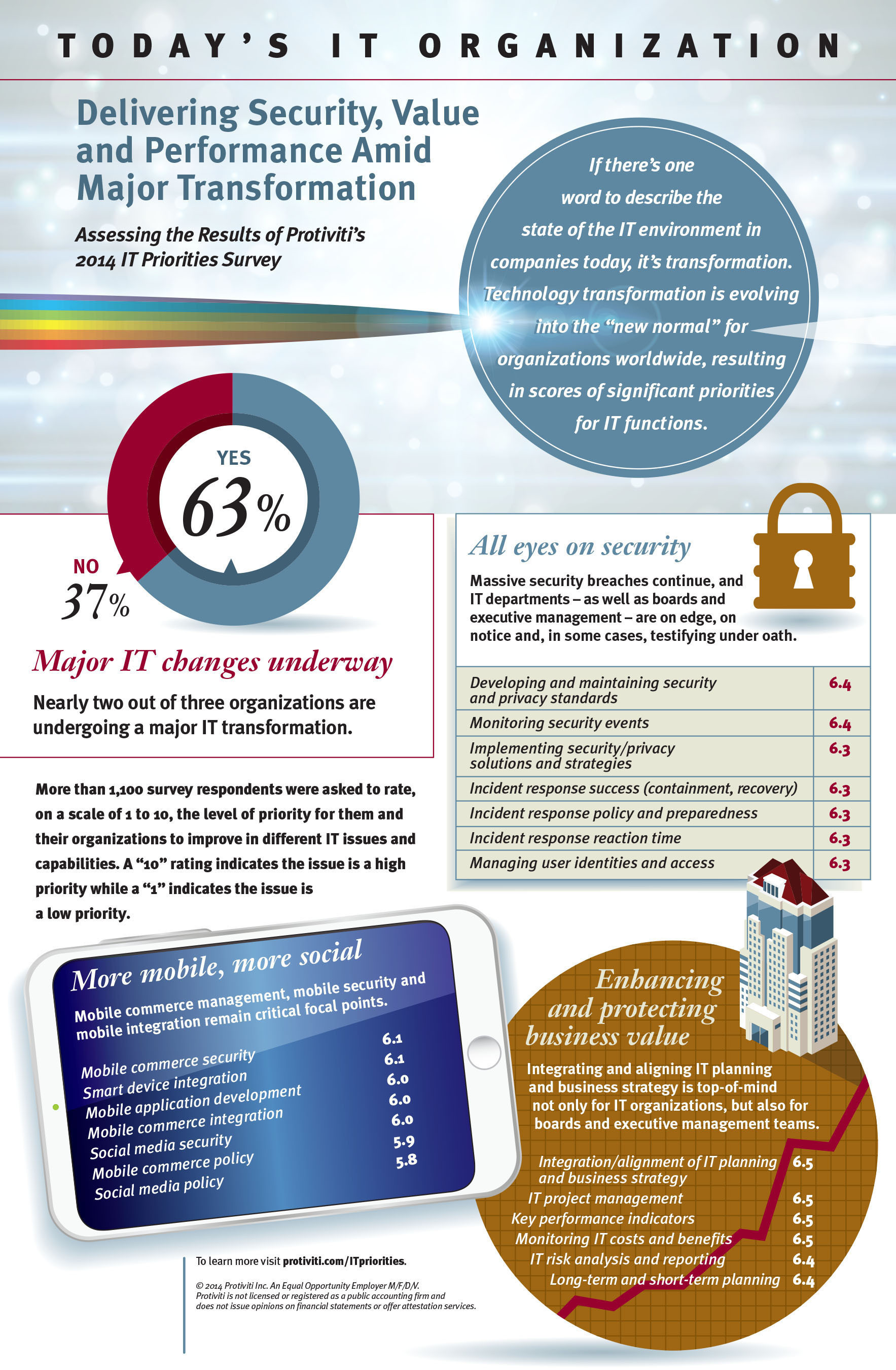 Nearly two out of three (63 percent) CIOs and information technology professionals report that there is a 'major IT transformation' underway in their organizations, driven largely by broader efforts to deliver added value, enhance business performance and increase security, according to a new survey by global consulting firm Protiviti  (www.protiviti.com/ITpriorities). The 2014 IT Priorities Survey found that the roles of CIOs and business-minded technology leaders continue to adapt to a broader scope of responsibilities, and are ...