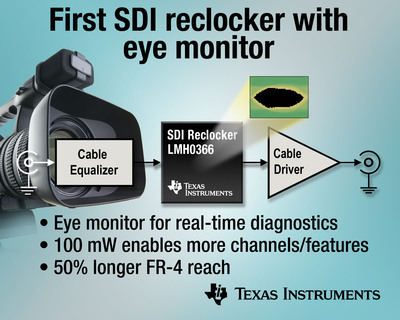 TI's LMH0366 3G/HD/SD SDI reclocker with integrated eye monitor provides real-time monitoring and diagnostics, allowing engineers to easily optimize their broadcast video system and speed time-to-market. Applications include digital video routers, distribution amplifiers and video test equipment.  (PRNewsFoto/Texas Instruments Incorporated)