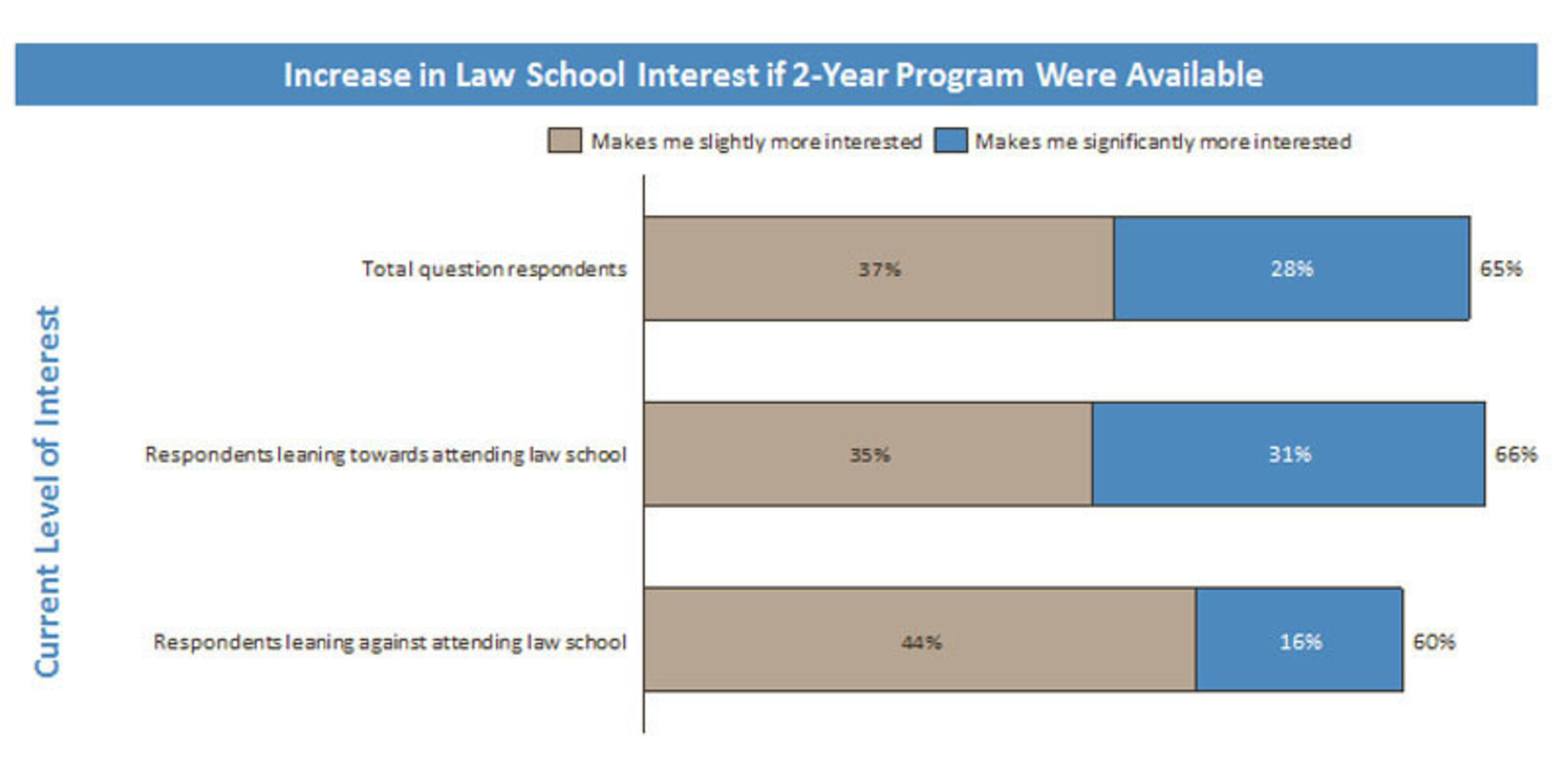 Increase in Law School Interest if 2-Year Program Were Available.  (PRNewsFoto/Brooklyn Law School)