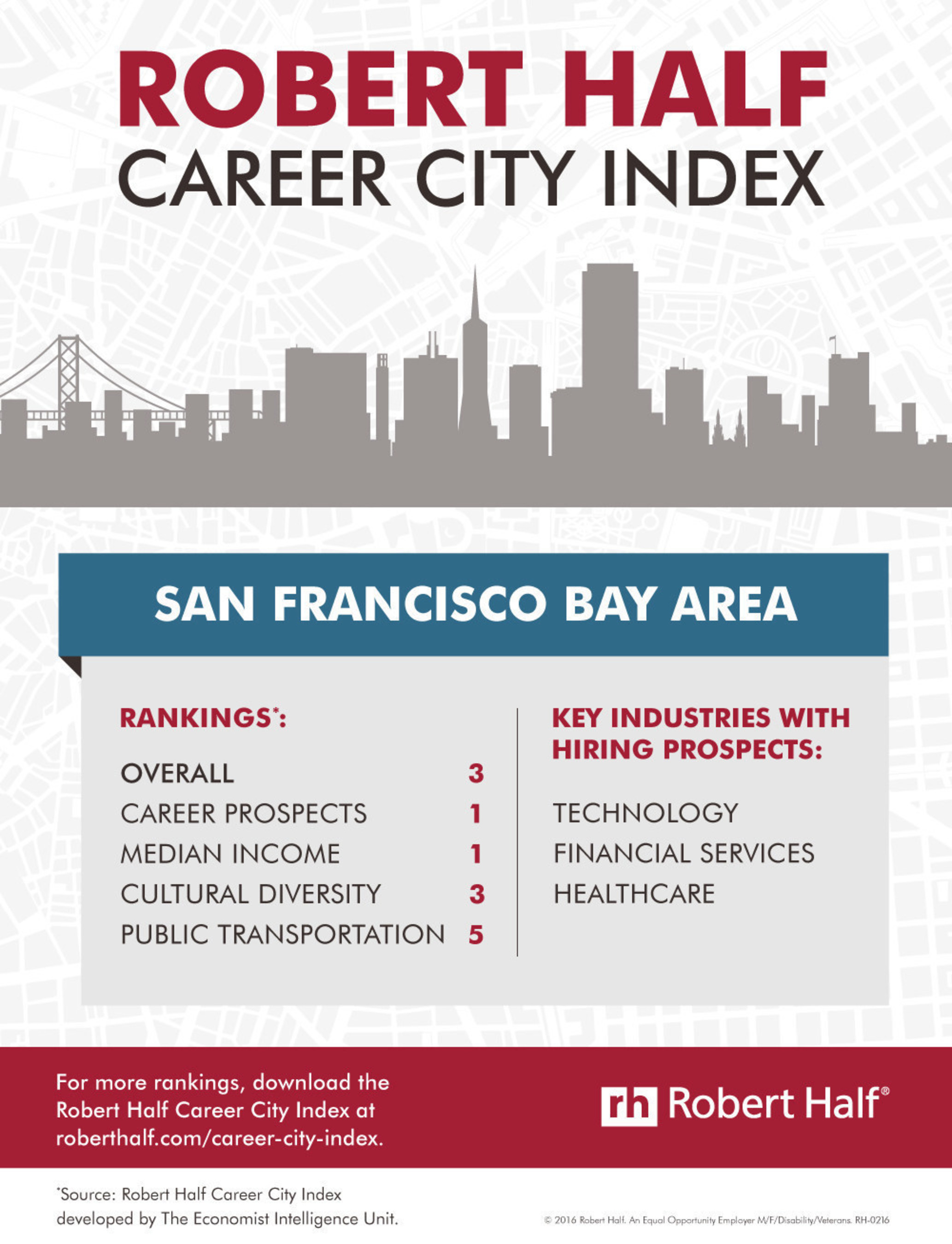 San Francisco ranks #3 U.S. city in the nation for career-oriented professionals