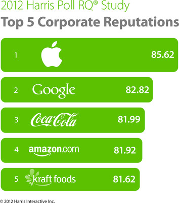 13th Annual Harris Poll Reputation Quotient(R) Study - Top 5 Most Visible Companies.