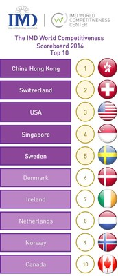 The top 10 in the 2016 IMD World Competitiveness Ranking. Switzerland, Sweden, Denmark, Ireland, The Netherlands and Norway all make the top 10. Germany falls to 12th position. (PRNewsFoto/IMD International)