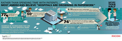 Paperwork cuts into the time healthcare workers can spend with patients, say U.S. adults in new Ricoh survey.