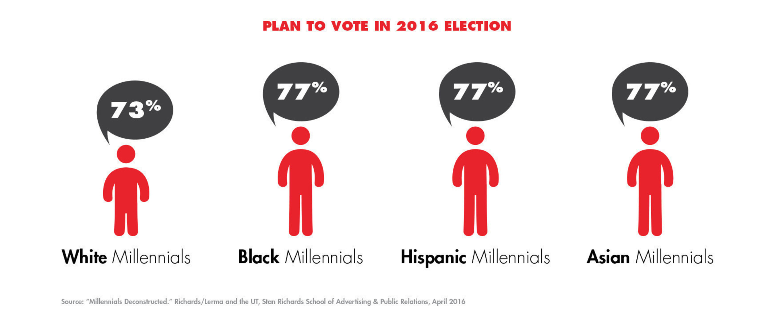 Plan to vote in the 2016 election?