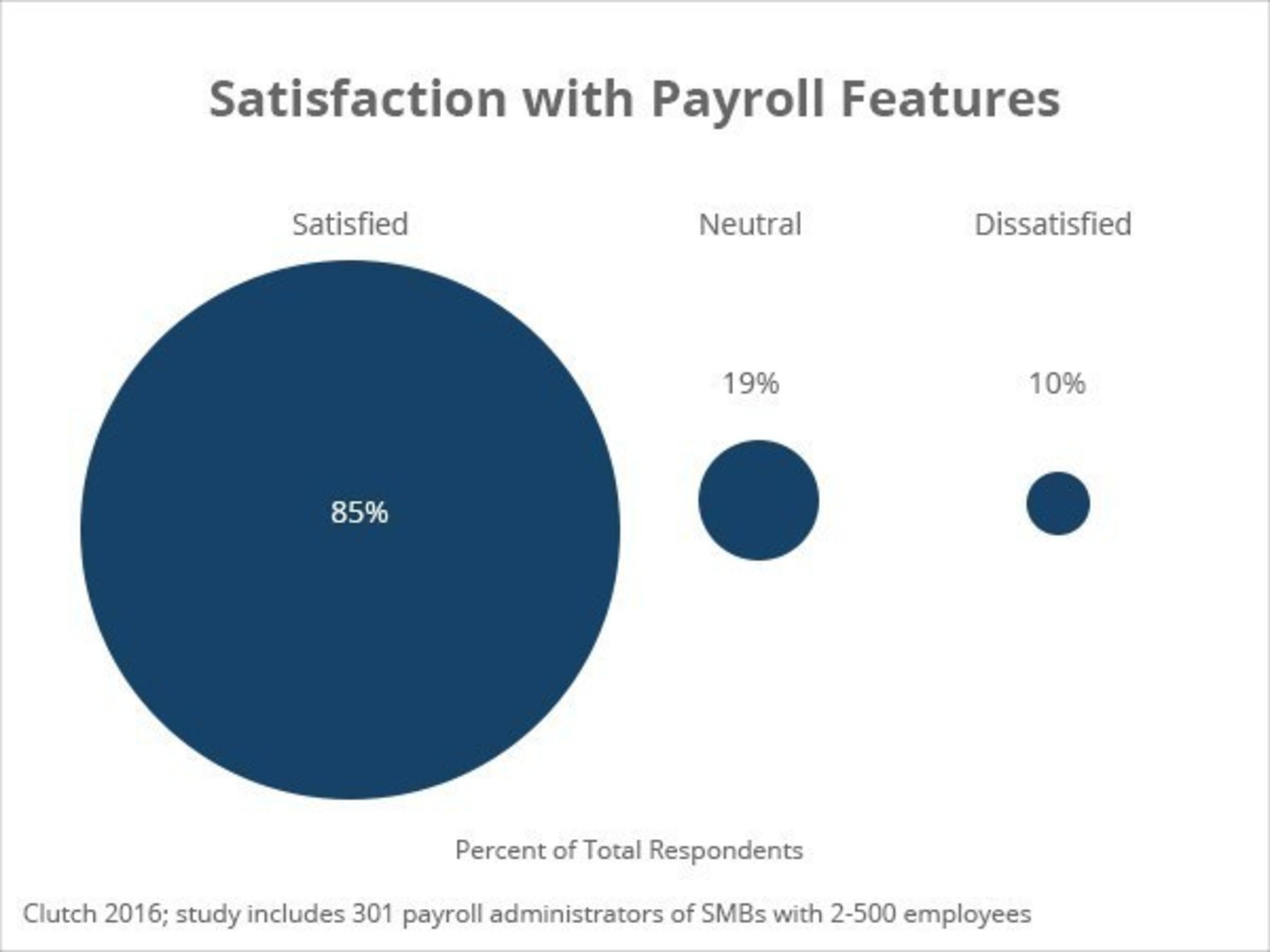 Payroll Service Satisfaction