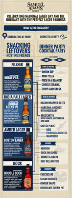 Celebrating National Lager Day and the Holidays with the Perfect Lager Pairings: December 10th is National Lager Day and the brewers at Samuel Adams will be toasting with a lager this holiday season. Whether you're hosting a holiday feast, throwing a cocktail party, or spending a casual evening snacking at home, there's a lager out there for whatever is on your menu. Check out this graphic to find the perfect lager for you, and don't forget to grab a Samuel Adams Boston Lager to toast National Lager Day!