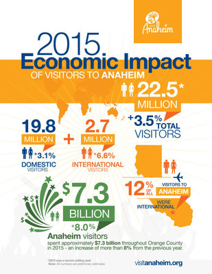 2015 Economic Impact of Visitors to Anaheim
