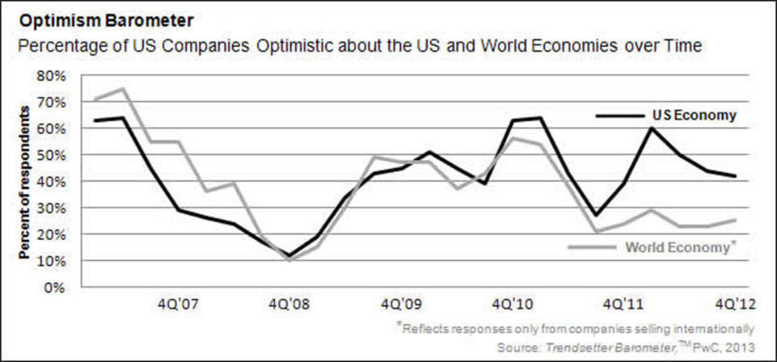 PwC US Survey Finds US-Based International Private Companies More Aggressive About Growth and