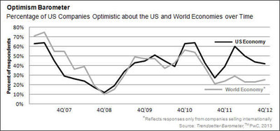 Optimism Barometer. Percentage of US Companies Optimistic about the US and World Economies over Time.  (PRNewsFoto/PwC US)