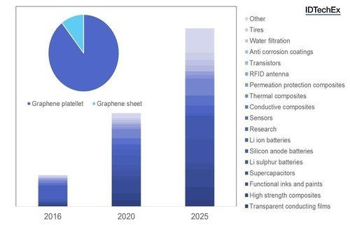 Bar chart: Ten-year market projections split by application. Inset pie chart: market share of graphene platelets vs sheets in 2026 by value. Full forecast data available in the IDTechEx report. Source: IDTechEx Research report ( www.IDTechEx.com/graphene ). (PRNewsFoto/IDTechEx Research) (PRNewsFoto/IDTechEx Research)