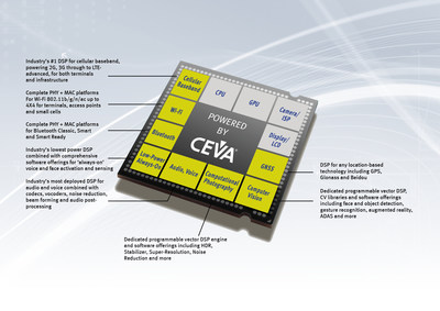 CEVA - Leading the way in SoC Platform IP for vision, audio, communications and connectivity (PRNewsFoto/CEVA) (PRNewsFoto/CEVA)
