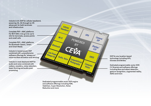 CEVA - Leading the way in SoC Platform IP for vision, audio, communications and connectivity (PRNewsFoto/CEVA) ...