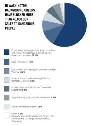 New Analysis Of FBI Data Shows Federal Background Check System Works In Washington State: More Than 40,000 Gun Sales Blocked To Prohibited Purchasers, Including 24,000 Sales To Felons And More Than 6,000 Sales To Domestic Abusers (PRNewsFoto/Everytown for Gun Safety)