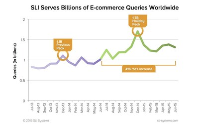 SLI Systems servers handled a record 15.5 billion e-commerce queries between July 1, 2014 and June 30, 2015. The increase represents a 41% rise in total traffic year-over-year, compared to 11.1 billion site search queries handled during the company's fiscal year 2014.