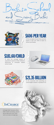 Back to school on a budget.  (PRNewsFoto/InCharge Debt Solutions)