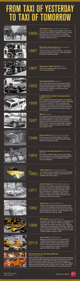 INFOGRAPHIC: Historic overview of New York City Taxicabs, including features of the Nissan NV200 Taxi of Tomorrow  (PRNewsFoto/Nissan Americas)