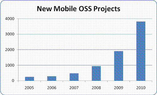 Mobile Innovation, Growth Driven by Open Source, According to Data from Black Duck Software
