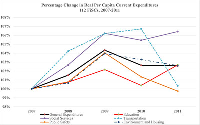 Percentage Change in Real Per Capita Current Expenditures 112 FiSCs, 2007-2011 (PRNewsFoto/Lincoln Institute of Land Policy)