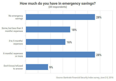 66 million U.S. adults have zero dollars saved for an emergency, according to a new Bankrate.com report.