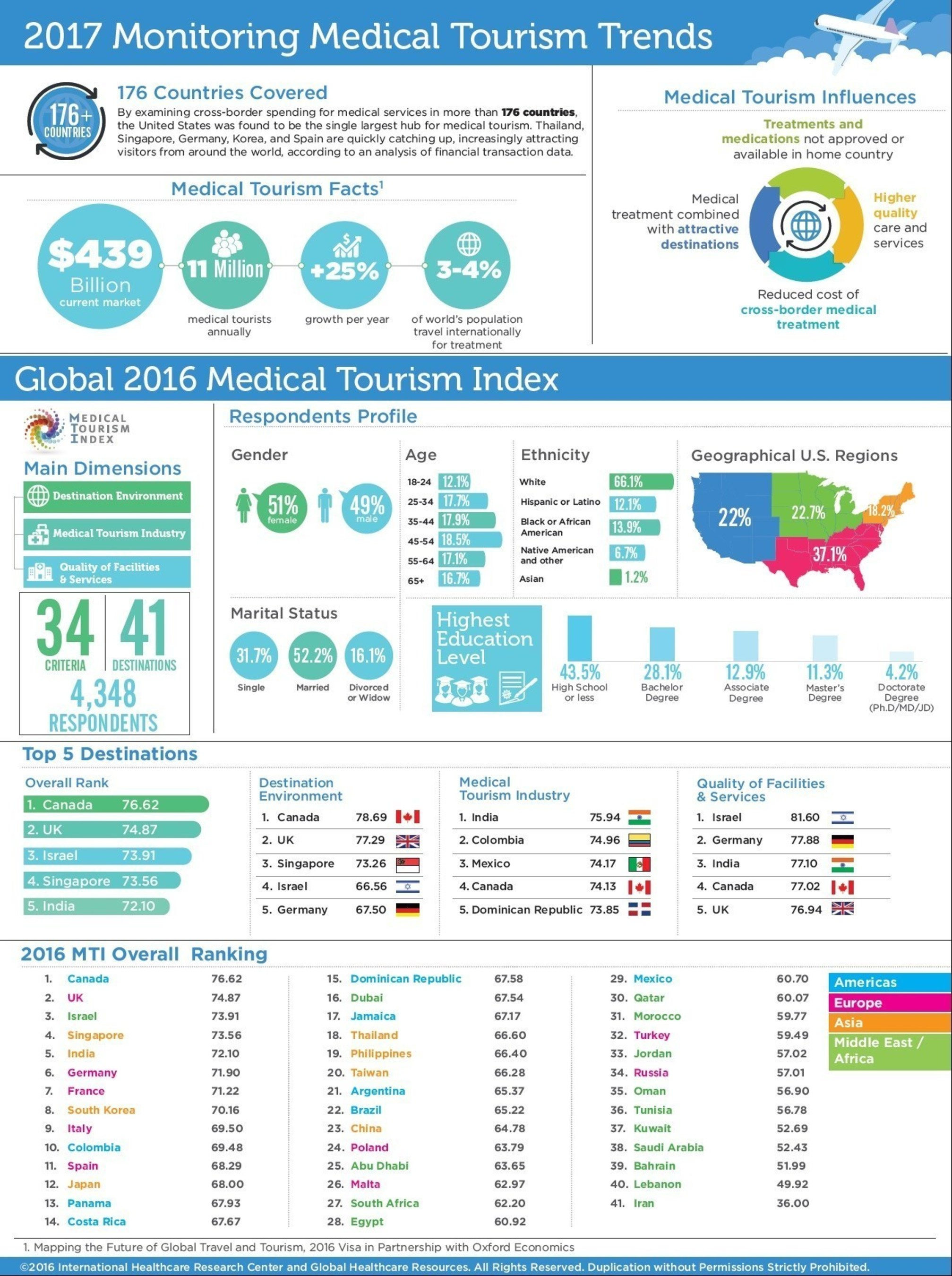 Medical Tourism Industry Valued At 439b Poised For 25