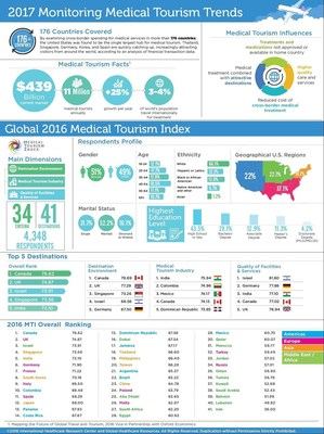 Breakdown of global medical tourism industry for 2016 and beyond.