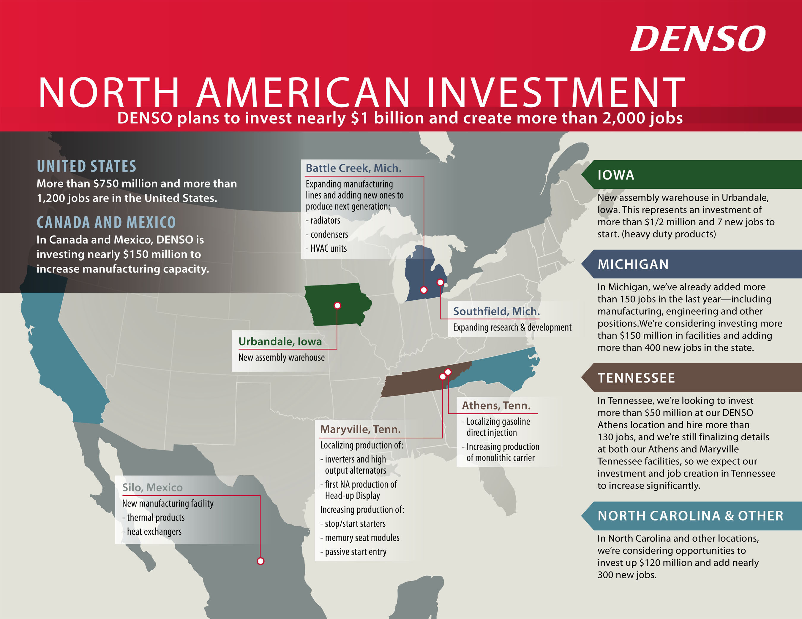 DENSO plans to invest nearly $1 billion and create more than 2,000 jobs in North America.  (PRNewsFoto/DENSO ...