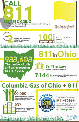 Columbia Gas of Ohio Rallies Support for Safe Digging Practices via 811Pledge.com