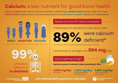 The International Osteoporosis Foundation (IOF) is concerned that people may not be getting enough calcium to maintain optimum bone health. As shown on this infographic, 89% of those who used the new IOF Calcium Calculator to assess their dietary calcium intake were found to be deficient in this important mineral. The calculator, available at  www.iobonehealth.org or as an APP, helps people calculate their approximate daily calcium intake based on their typical weekly diet. (PRNewsFoto/IOF) (PRNewsFoto/IOF)