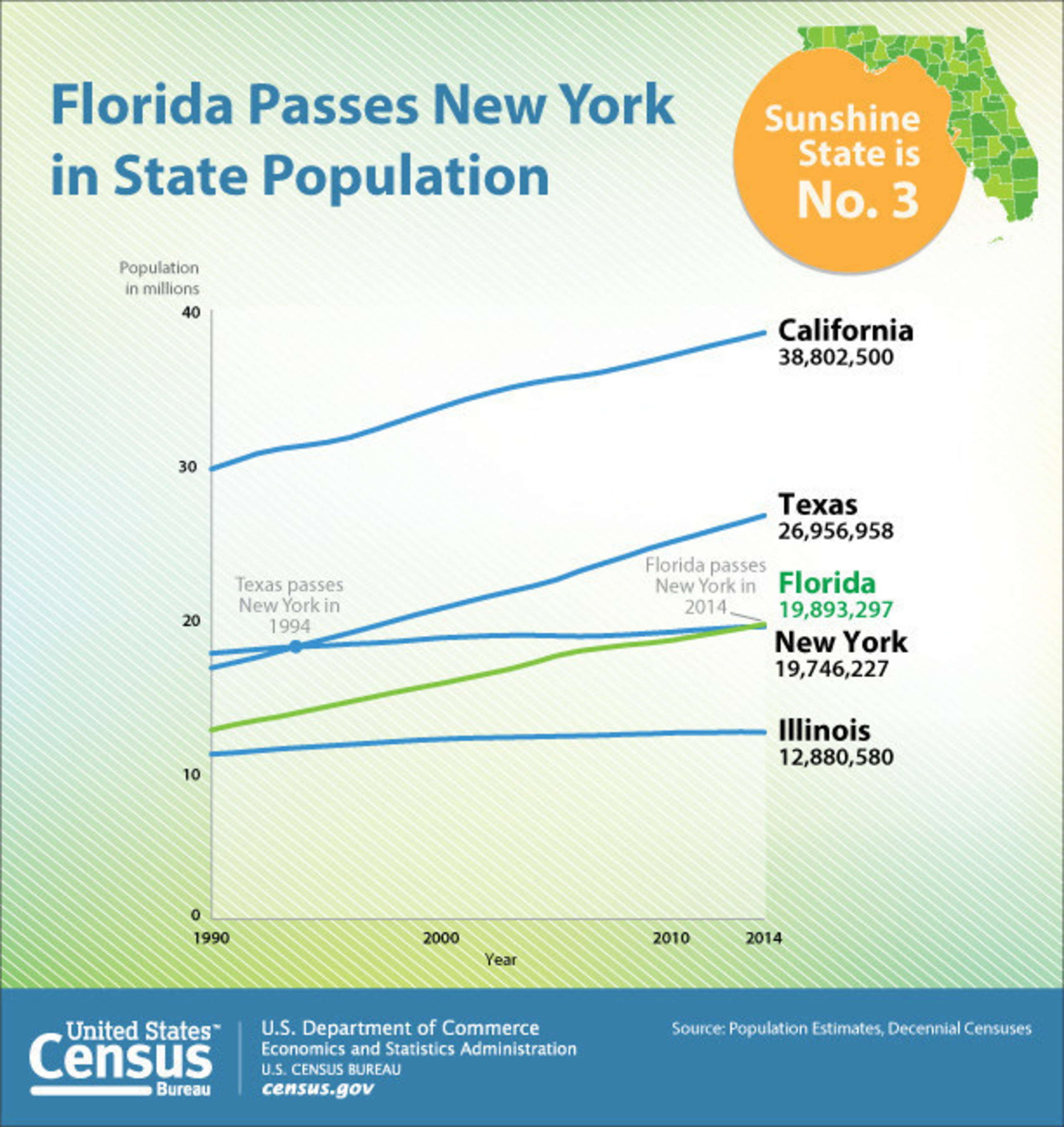 By adding an average of 803 new residents daily from July 1, 2013, and July 1, 2014, Florida passed New York to become the nation's third most populous state.