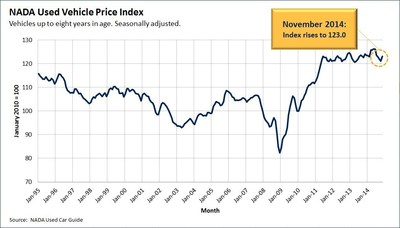 Due to November's strong performance, NADA's seasonally adjusted used vehicle price index rose about 2 points over October, bringing it to 123 points. For context, the figure is almost even with last year, where the index stood at 124 points.