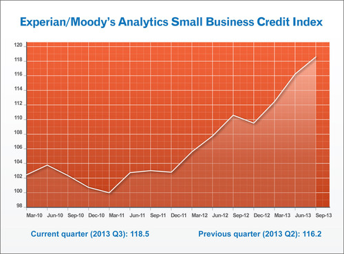 Experian/Moody's Analytics report shows small-business credit quality continues to improve as credit balances rise and delinquency rates fall. (PRNewsFoto/Experian)
