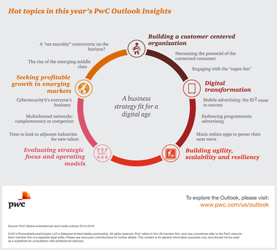 Hot topics in this year's PwC Outlook Insights. (PRNewsFoto/PwC US) (PRNewsFoto/PwC US)