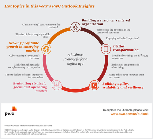 Hot topics in this year's PwC Outlook Insights. (PRNewsFoto/PwC US)