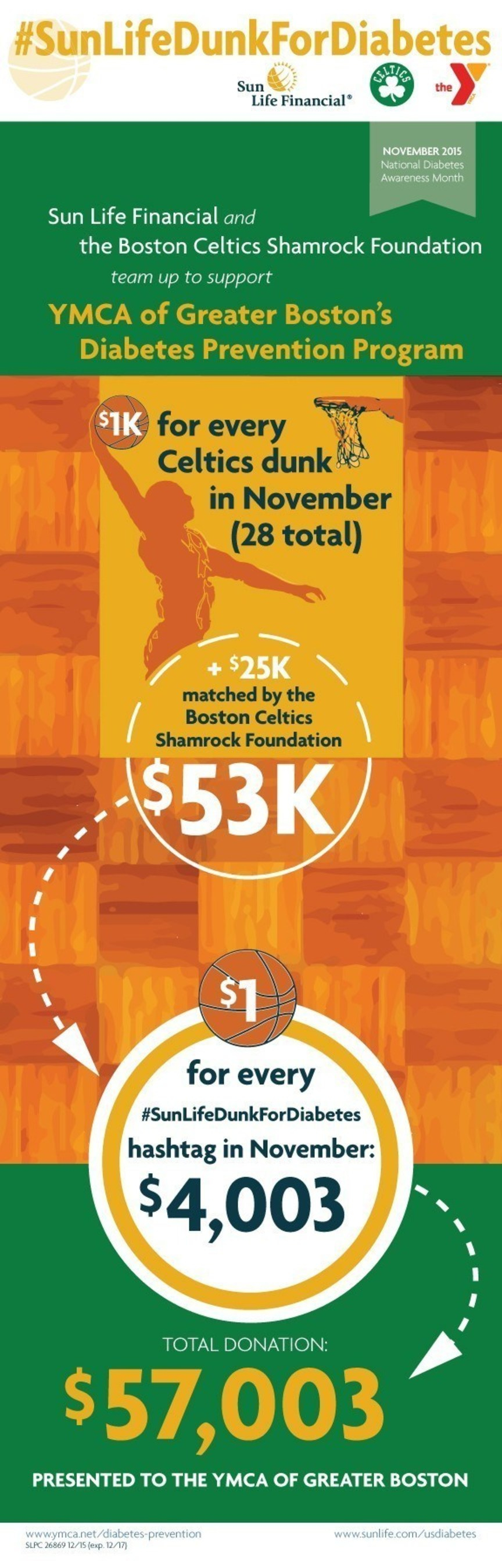 Donation results from #SunLifeDunkforDiabetes campaign, with Boston Celtics
