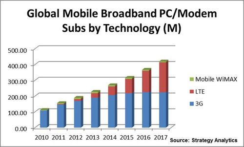 Strategy Analytics: 4G LTE Spurs New Growth in Mobile Broadband PC Modem Subscriptions
