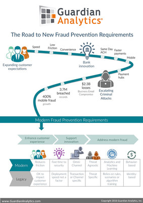 The Road to New Fraud Prevention Requirements