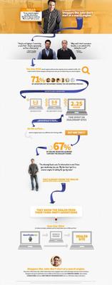 New AutoTrader.com B2B advertising campaign.  (PRNewsFoto/AutoTrader.com)