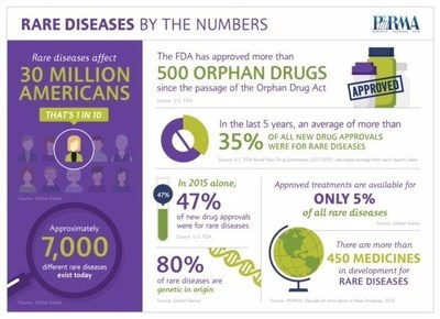 Rare diseases by the numbers