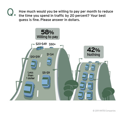 The America THINKS mobility survey from HNTB Corporation says more than half (58 percent) of Americans would pay more each month in order to reduce the time they spend in traffic by 20 percent. These citizens would spend an average of $13 per month - more than $150 a year - to make it happen.