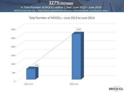 MOOCs are booming worldwide (www.MOOCpetition.com). In this past year, June 2013 to June 2014, the total number of Massive Open Online Courses (MOOCs) worldwide has increased by over 327%. The MOOC petition proposes to create an American accredited University whose academic programs are made from these MOOCs and provides a free online college access to all Americans. (PRNewsFoto/MOOCs University)