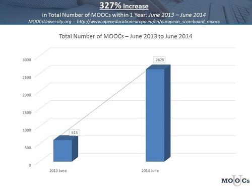MOOCs are booming worldwide (www.MOOCpetition.com). In this past year, June 2013 to June 2014, the total number of Massive Open Online Courses (MOOCs) worldwide has increased by over 327%. The MOOC petition proposes to create an American accredited ...