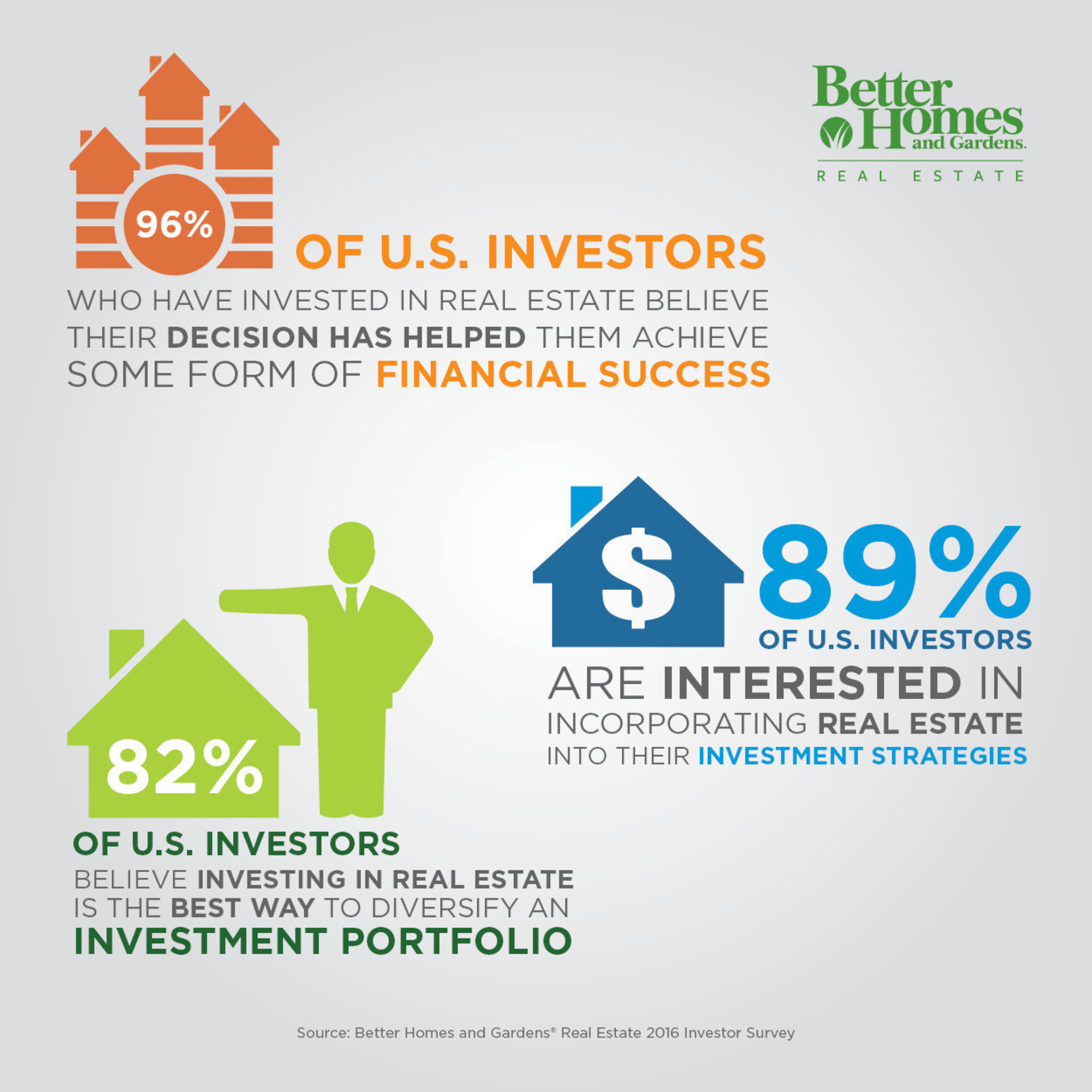 Real estate seen as viable investment strategy according to new consumer survey by Better Homes and Gardens Real Estate (http://bhgrealestateblog.com)