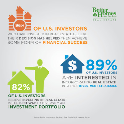 Real estate seen as viable investment strategy according to new consumer survey by Better Homes and Gardens Real Estate (https://bhgrealestateblog.com)