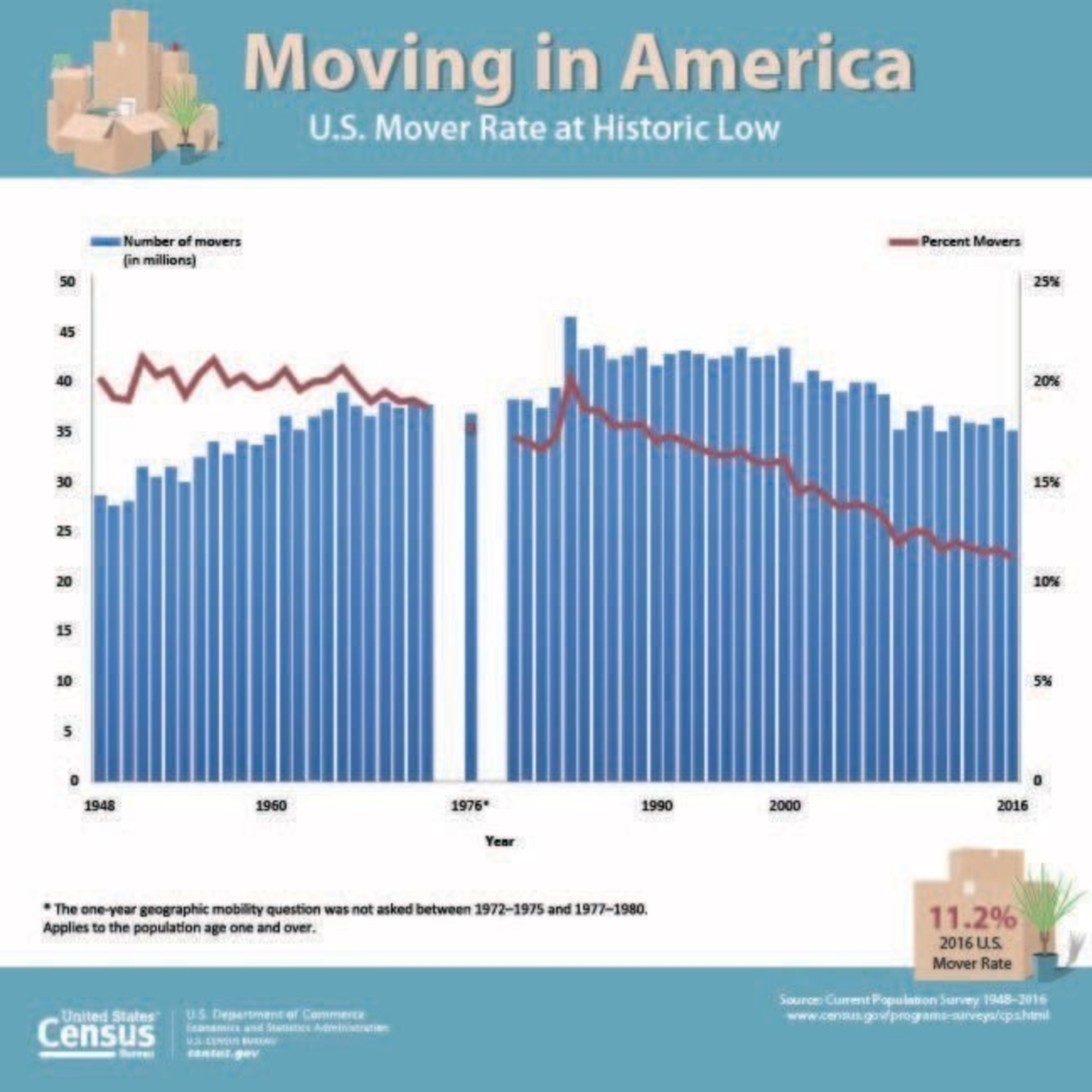 The percentage of Americans moving over a one-year period fell to an all time low in the United States to 11.2 percent in 2016, according to tables released today by the U.S. Census Bureau.