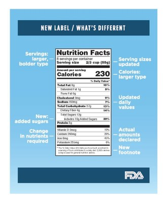 Graphic of new Nutrition Facts label