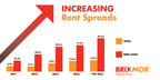 Increasing Rent Spreads