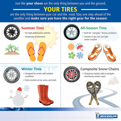 Michelin Encourages Everyone To Get #Ready4Winter