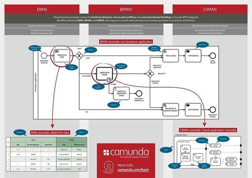Camunda DMN-BPMN-CMMN Poster. Editorial use of this picture is free of charge. Please quote the source: ...
