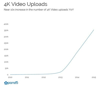 After two years of sluggish growth, 4K uploads have surged by a multiple of 10 beginning in 2014.