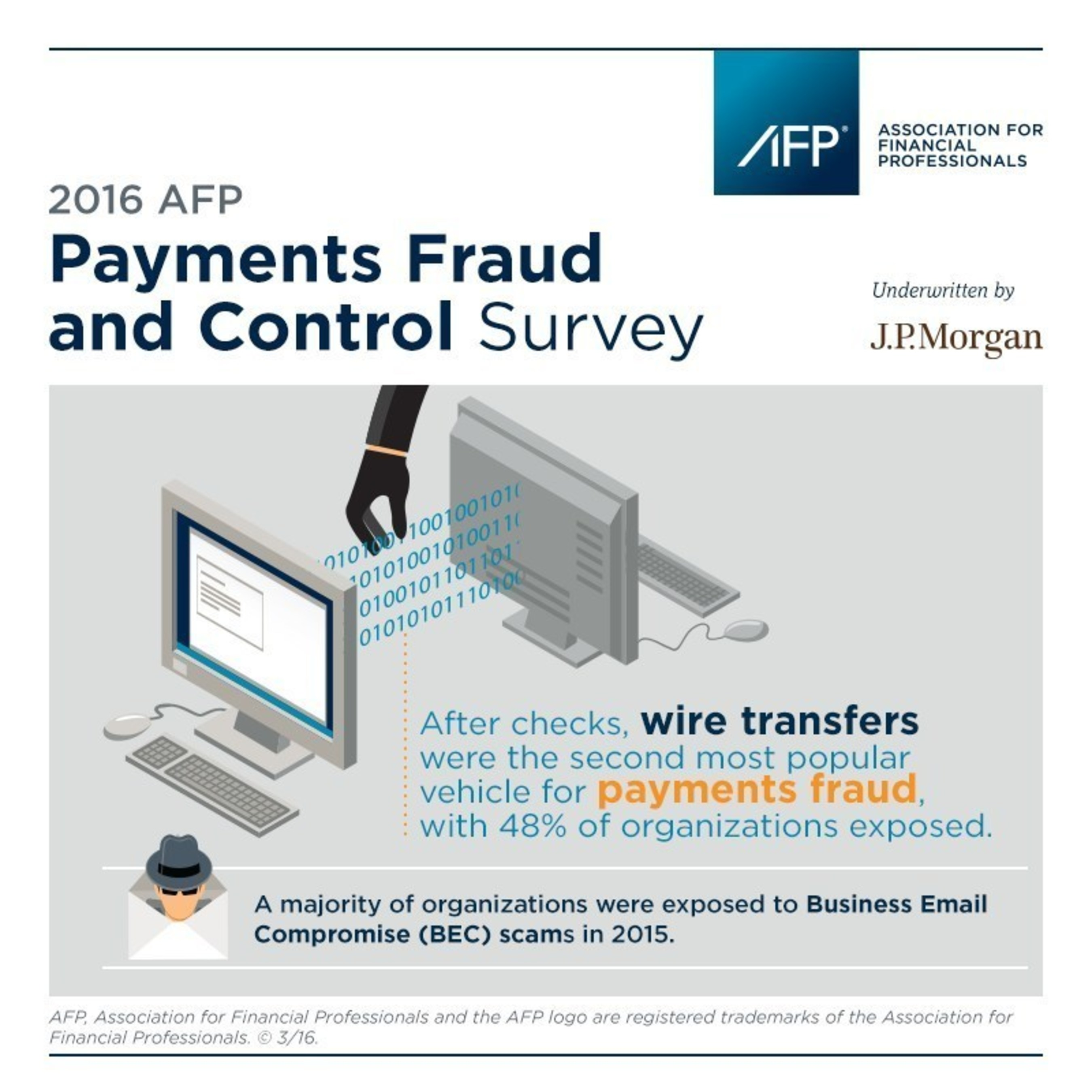 Association for Financial Professionals' Annual Payments Fraud and Control Survey finds wire fraud to be skyrocketing possibly due to increasingly popular business email compromise scams. Read the full results at www.AFPonline.org/Fraud.